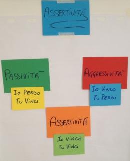 Assertività Counseling di gruppo Massimo Giorgini